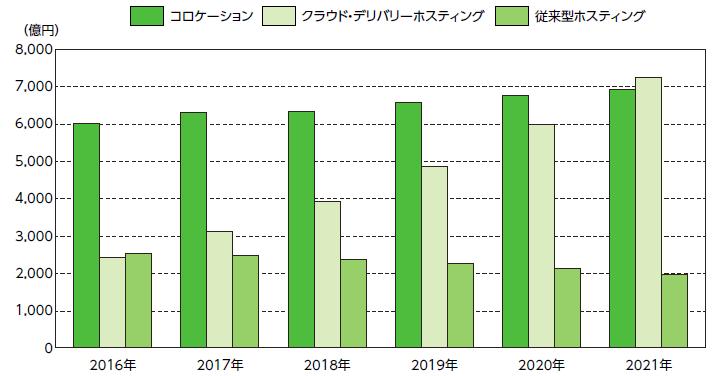 図1:国内データセンター市場のサービス形態別売上額推移・予測。国内データセンター事業者の間でもクラウドサービスの提供が進み、ユーザーの選択肢が充実している状況だ(出典:IDC Japan、2017年9月。2017年以降は予測)