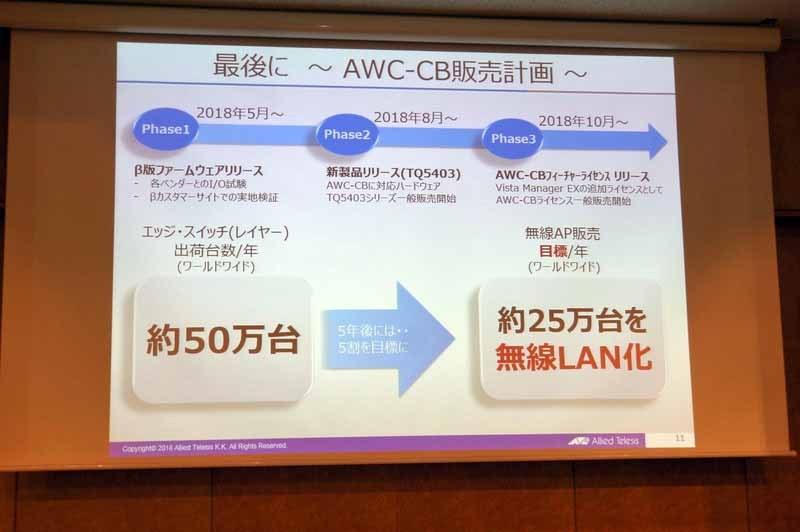 AWC-CBの製品化予定