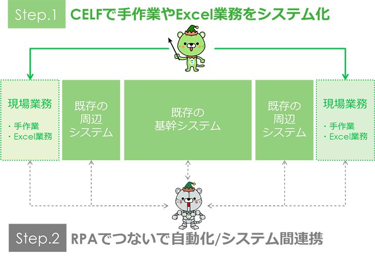 CELF+RPA概念図