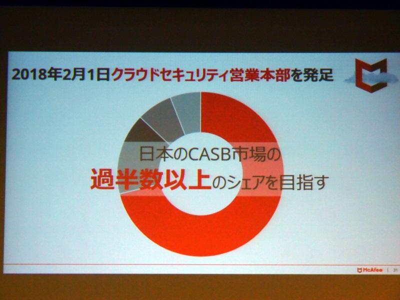 クラウドセキュリティ営業本部を2月に発足、日本のCASB市場の過半数以上のシェアを目指す