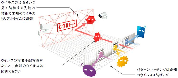 図1:FFRI yarai の先読み技術「CODE:F」を支える5つのエンジン(出典:FFRI)