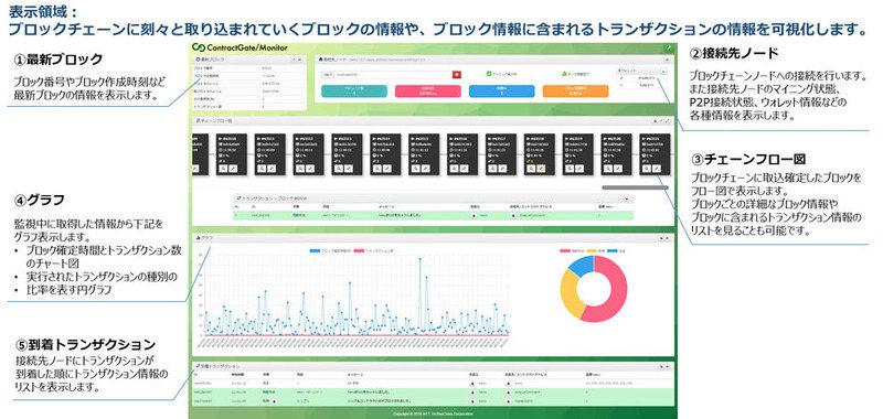 ContractGate/Monitorの画面イメージ(NTTテクノクロスのプレスリリースより)