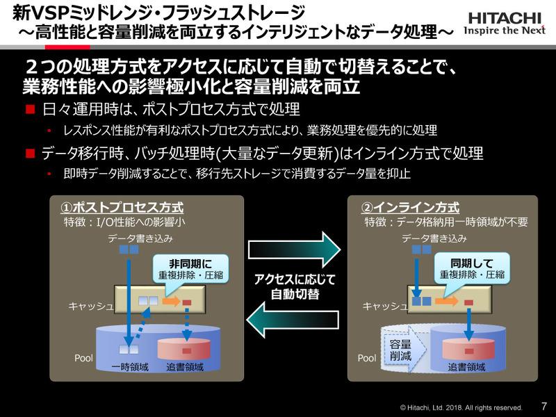 2つのデータ容量削減機能