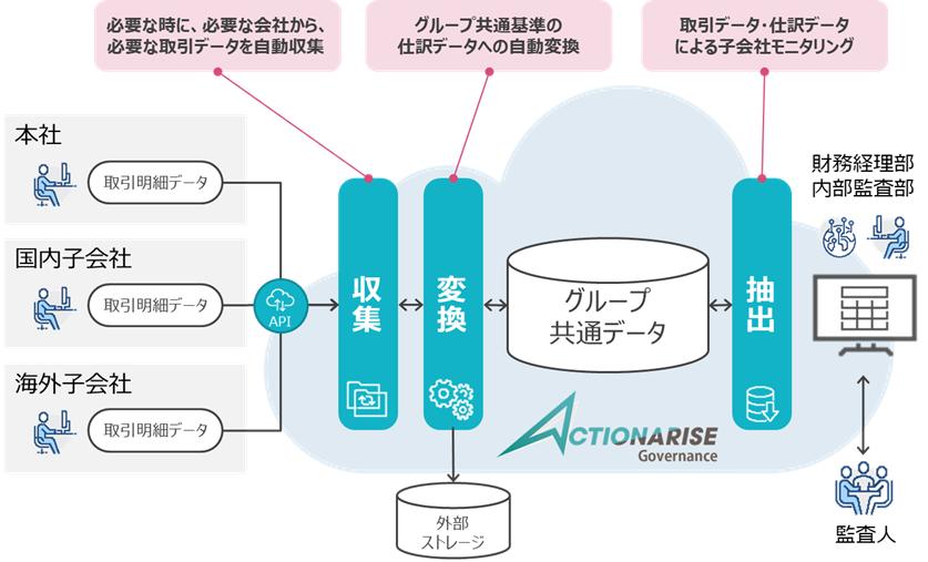 「ACTIONARISE Governance」の全体像