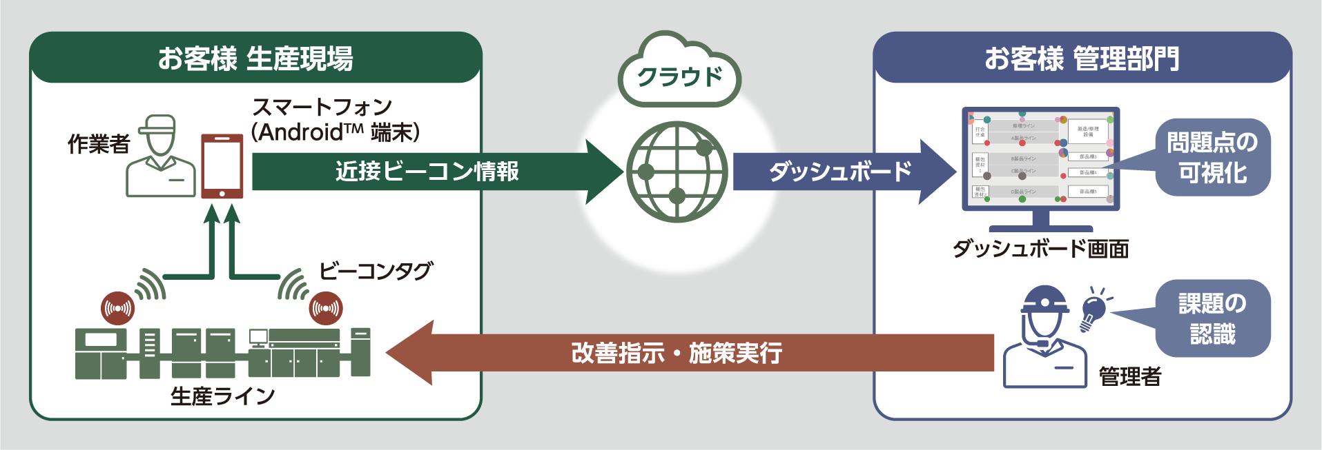 「人動線モニタリングサービス」イメージ図