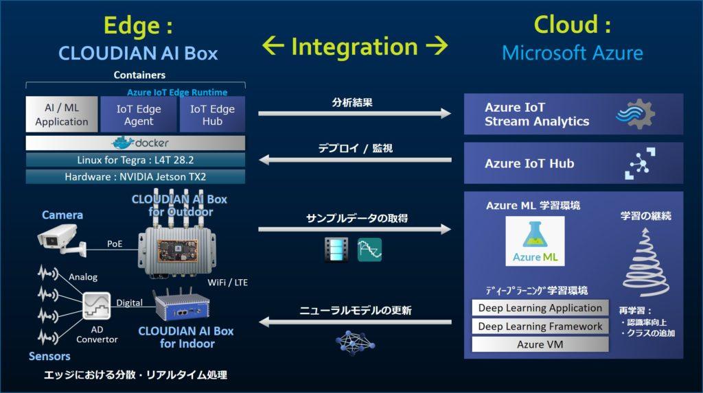 CLOUDIAN AI BOXとAzure IoT Edgeの連携図