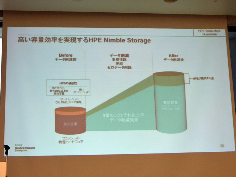 「HPE Store More Guarantee」プログラムにより高い容量効率を実現