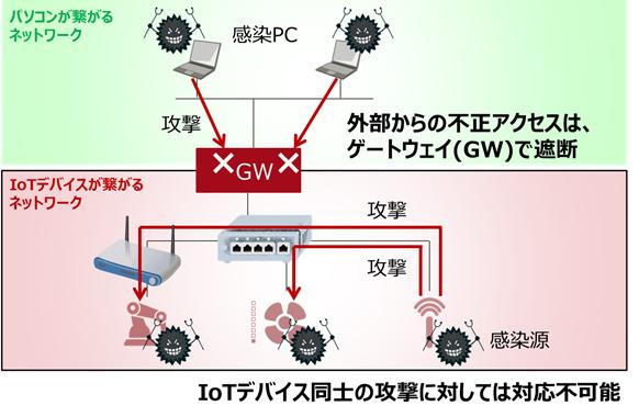 従来技術:ゲートウェイによるネットワークの分離