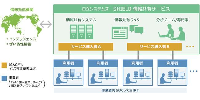 「SHIELD 情報共有サービス」の概要図