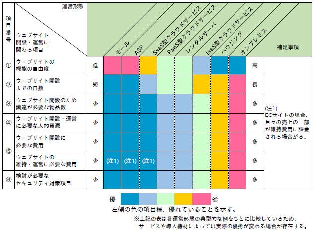 「運営形態ごとの選定項目の比較」(手引きP9)