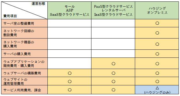 「運営形態ごとに必要となる費用」(手引きP19)