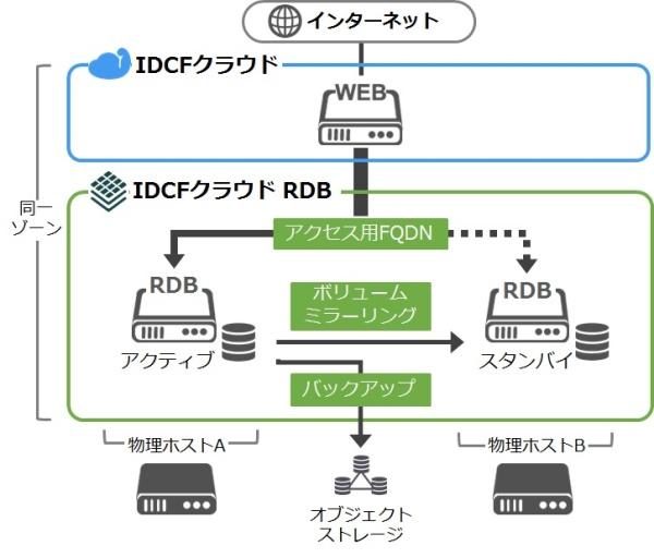 「IDCFクラウド RDB」の概要