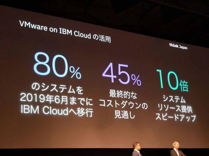 VMware on IBM Cloudを活用している