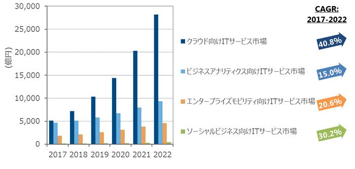 国内第3のプラットフォーム向けITサービス市場 支出額予測、2017年~2022年(出典:IDC Japan)