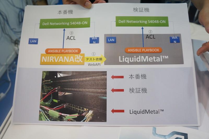 LiquidMetalによるShowNetの機能のテスト