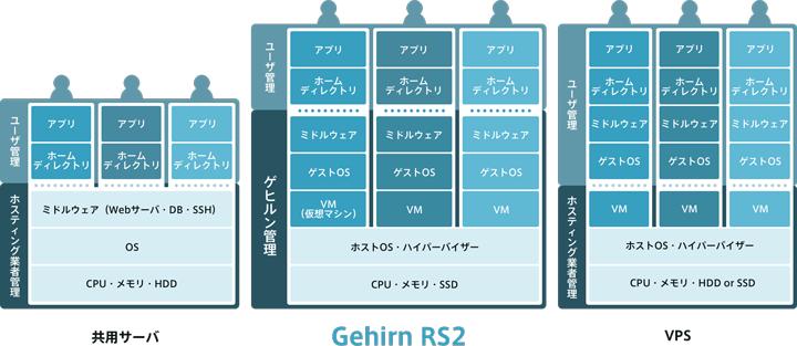 Gehirn RS2 Plusサービス概念図