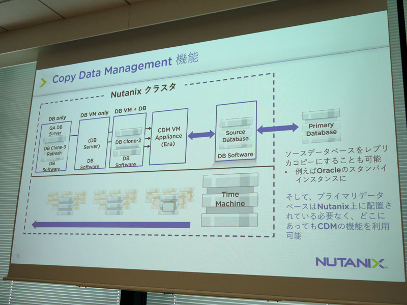 「Nutanix Era」のCopy Data Management機能