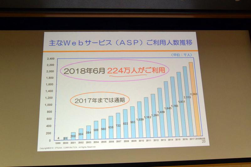 主なWebサービスの利用人数推移