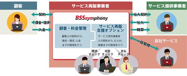 「BSSsymphonyサービス再販支援オプション」の概要図
