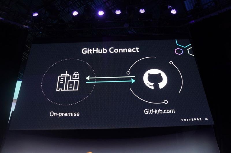 GitHub EnterpriseとGitHub.comをつなぐ「GitHub Connect」(以下、一連の写真はブレークアウトセッションのもの)