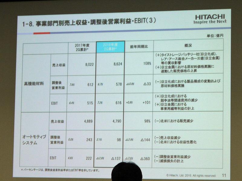 高機能材料とオートモティブシステムの業績