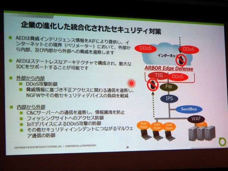 AEDはDDoS攻撃対策とTIGを一体化した製品