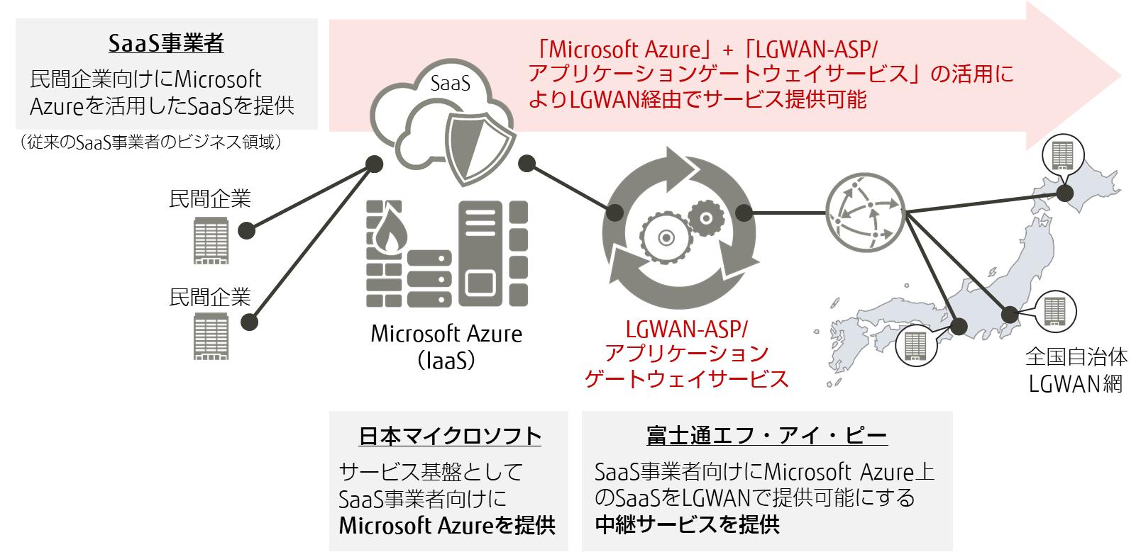 富士通エフ・アイ・ピーと日本マイクロソフトが連携したサービス提供イメージ