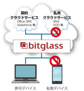 CASBサービス「Bitglass」の概要