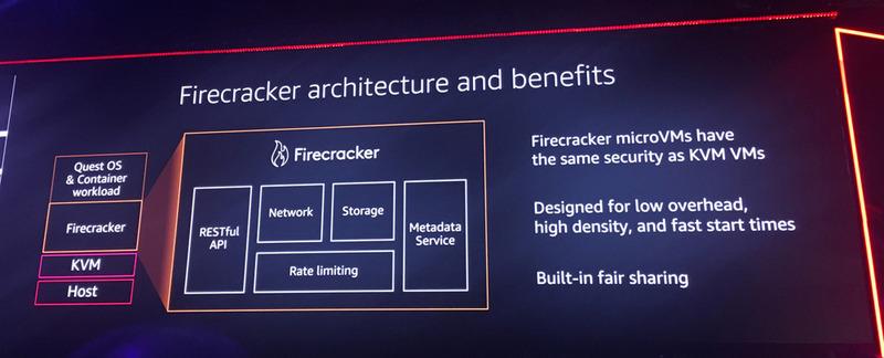 Firecrackerのアーキテクチャ