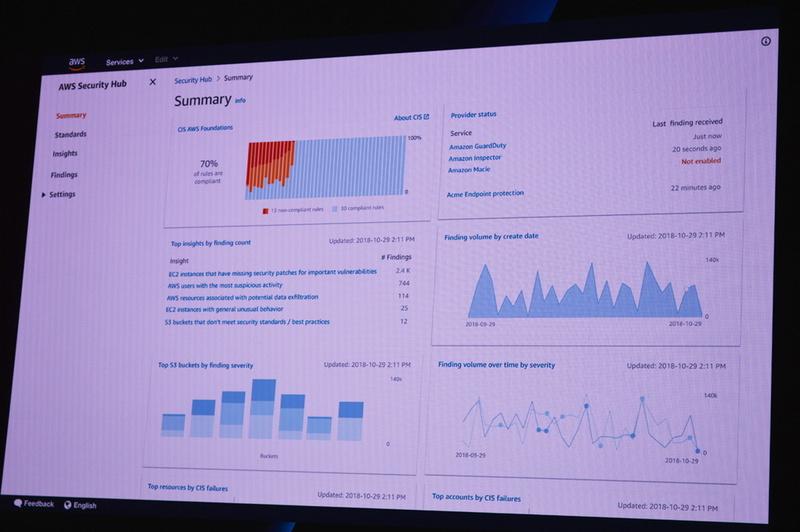もうひとつのセキュリティサービス「AWS Security Hub」のダッシュボード画面。セキュリティアラートを集約して優先順位付けを行い、セキュリティとコンプライアンスのステータスを視覚化して要約。コンプライアンスチェックも自動で行う