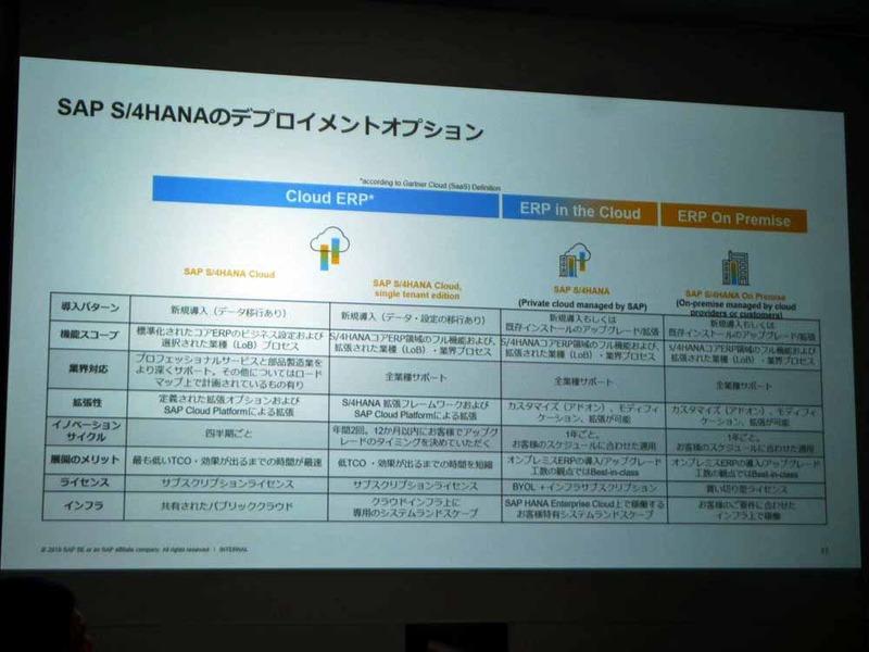 SAP S/4HANAのデプロイメントオプション