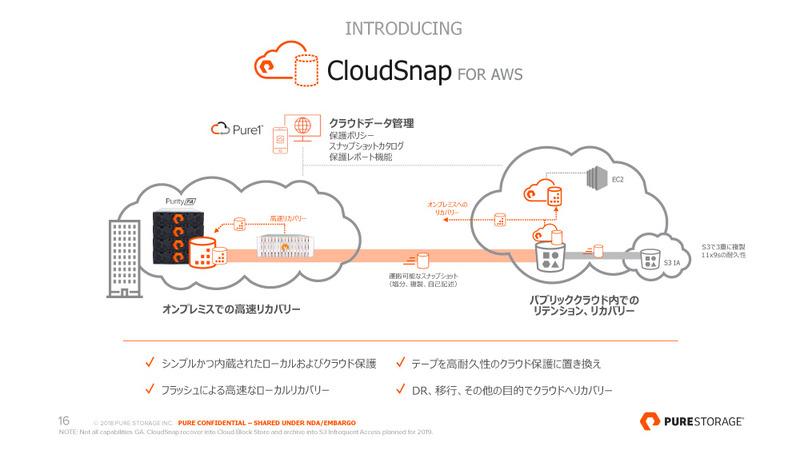 F2F2Cを実現するためのCloudSnap for AWS