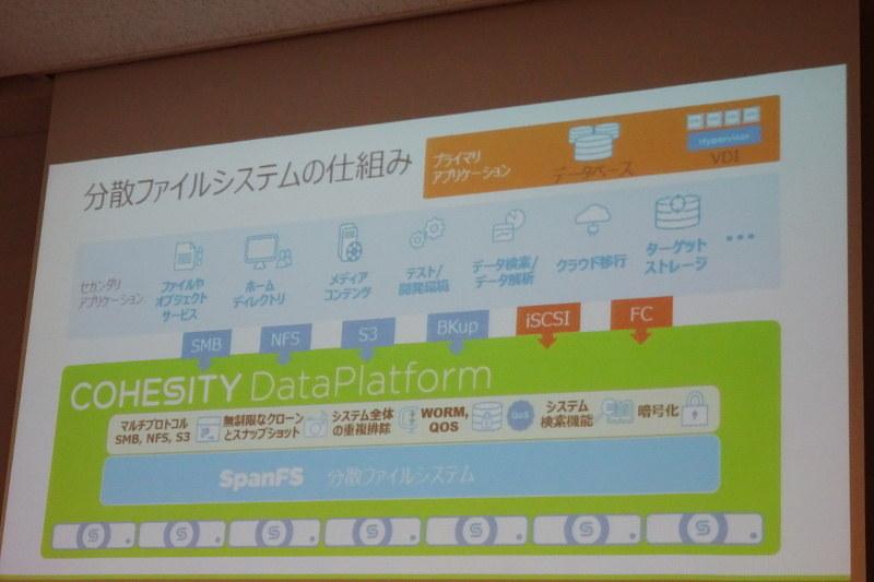 分散ファイルシステムを中心としたCohesityのデータプラットフォーム