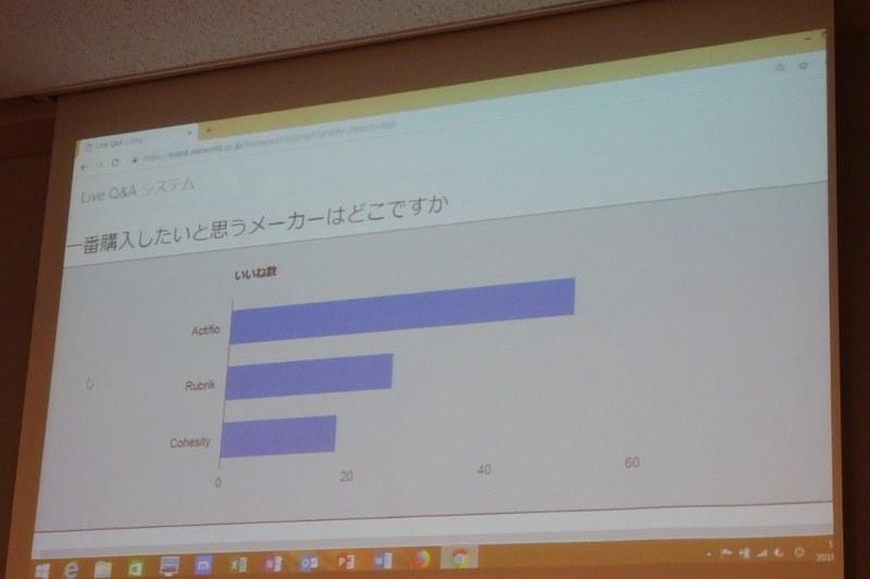 会場からの投票結果