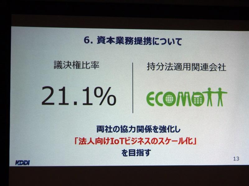 KDDIがエコモットの株式の一部(議決権比率21.1%)を取得し、持分法適用関連会社化