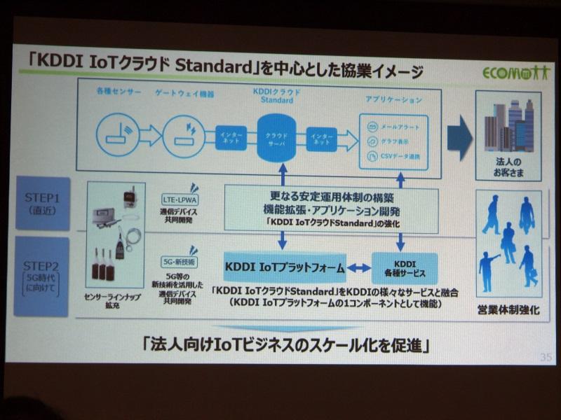 「KDDI IoTクラウド Standard」を中心とした協業イメージ