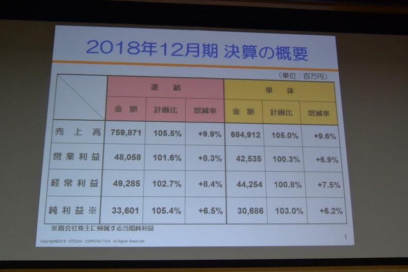 2018年度12月期決算の概要