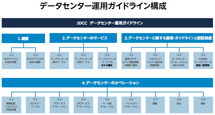 図1:データセンターの包括的運用ガイドライン
