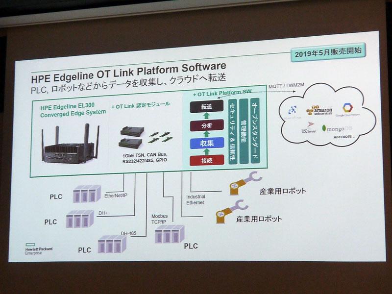 「HPE Edgeline OT Link Platform Software」の機能概要