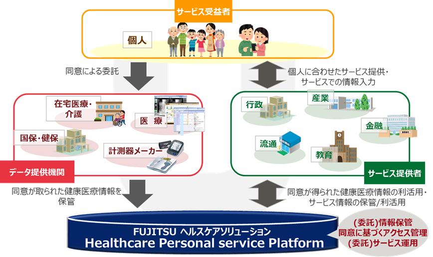 「Healthcare Personal service Platform」が目指すデータ利活用のイメージ