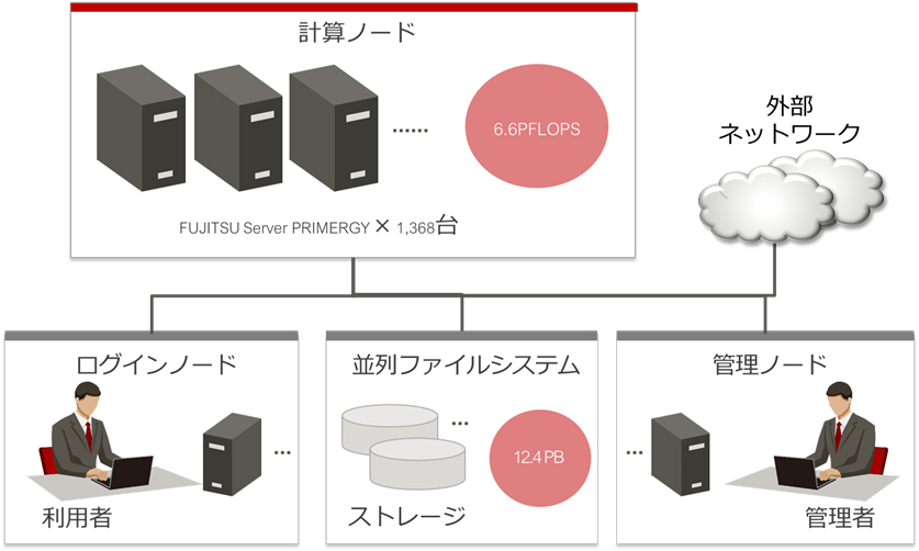 「Oakbridge-CX」システム構成図