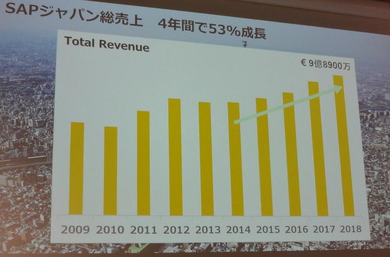SAPジャパンの売上は4年間で53%成長した