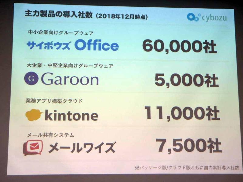 主な製品の導入社数