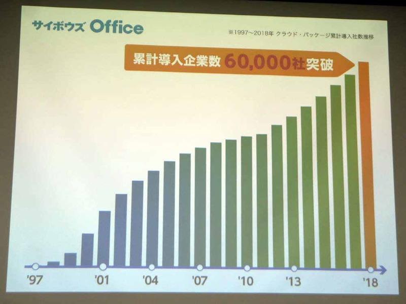 サイボウズOfficeの導入社数が6万社を突破