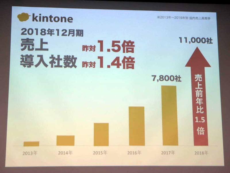 kintoneの売上は前年比1.5倍、導入社数も同1.4倍に