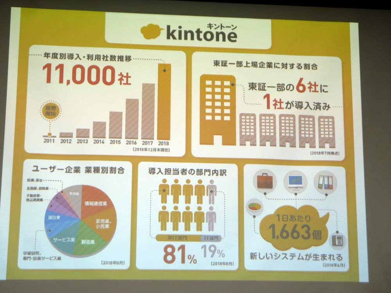 東証一部上場企業の6社に1社がkintoneを導入するなど、順調にビジネスが進展しているという