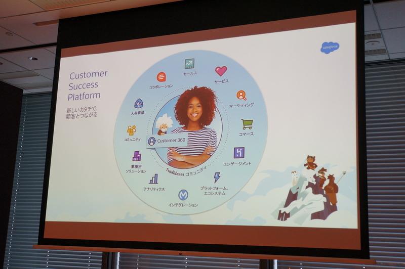 Salesforceのさまざまなな分野の中心に顧客、その接点にEinstein
