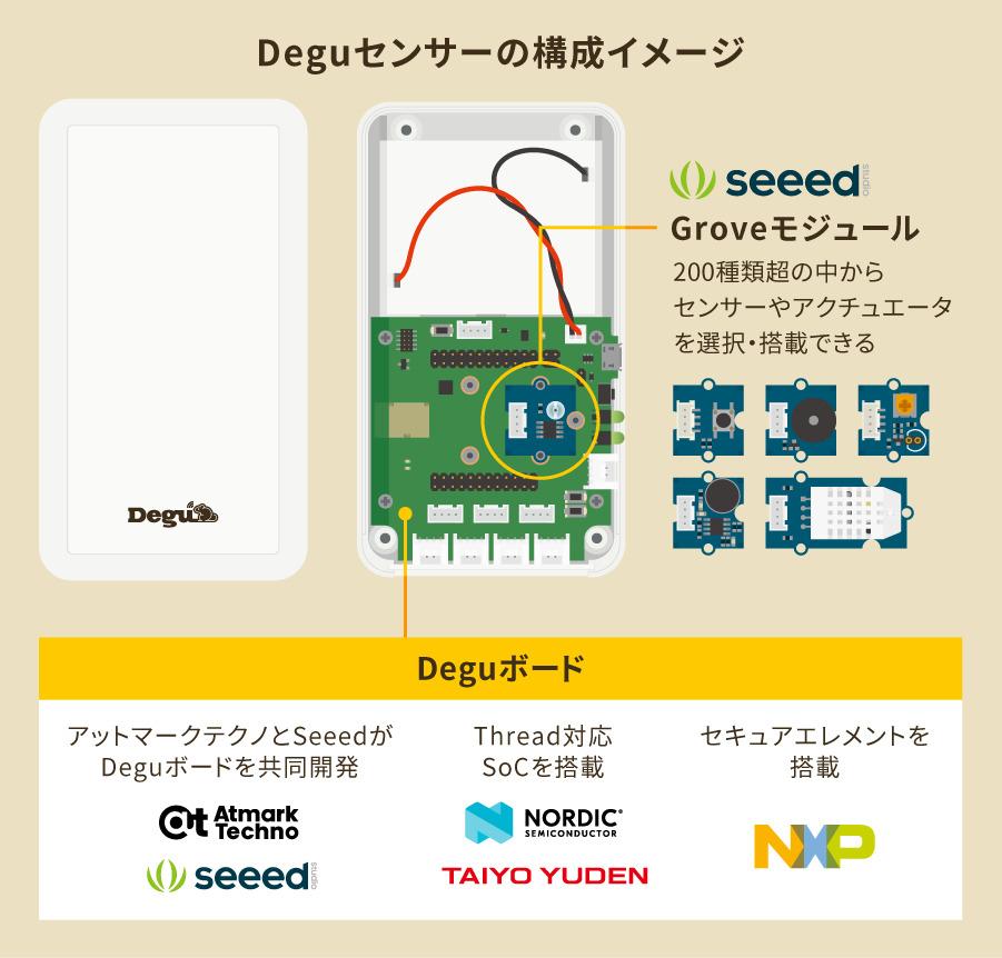 Deguセンサーの構成イメージ