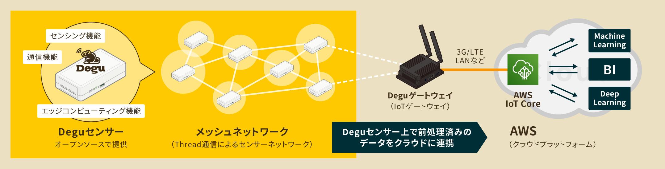 DeguセンサーとAWS IoT Coreの連携イメージ