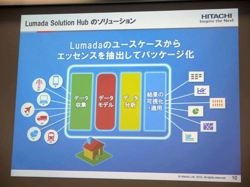 Lumada Solution Hub